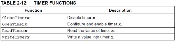 08 – Temporizador de 16 bits del PIC18F4550 – Guías y tutoriales