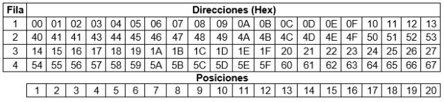 direcciones 20x4